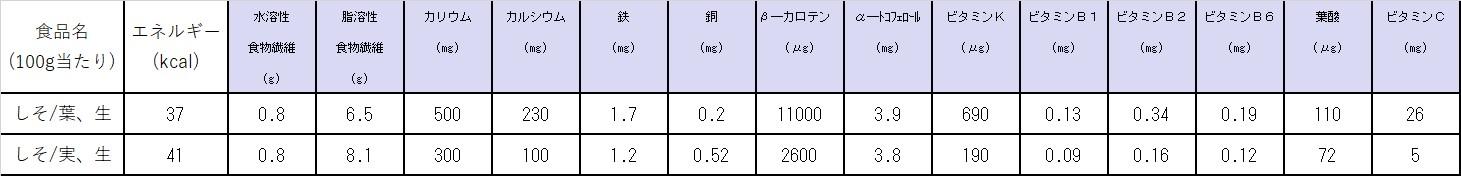 紫蘇の栄養価計算