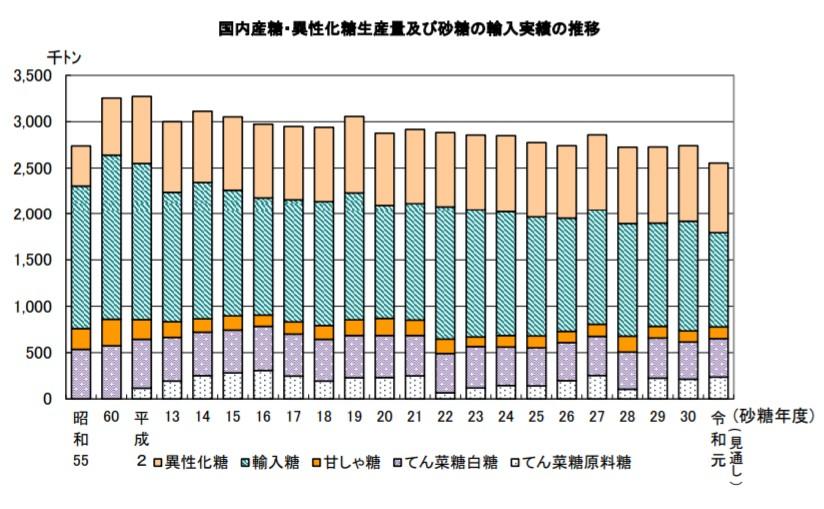 砂糖および異性化糖生産量グラフ