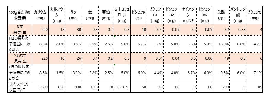 栄養素の一覧表