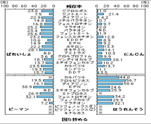 炒めることによる農薬の残存率の表。ばれいしょ、ピーマン、ほうれんそう、にんじん。