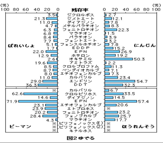 ゆでることによる農薬の残存率の表。ばれいしょ、ピーマン、ほうれんそう、にんじん。