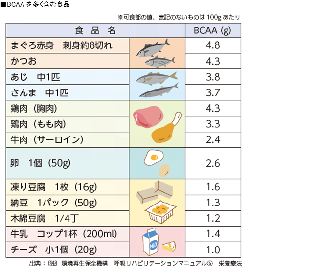 BCAAを多く含む食品の表。まぐろ、かつお、あじ、さんまの魚類。鶏むね肉、鶏もも肉、牛肉の肉類。卵。凍り豆腐、納豆、木綿豆腐などの大豆製品。牛乳、チーズの乳製品。