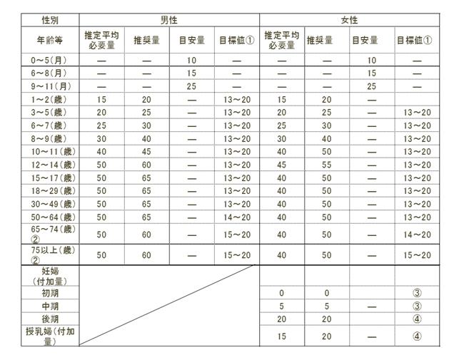 たんぱく質の摂取量(年齢別、男女別)2020年版「日本人の食事摂取基準」