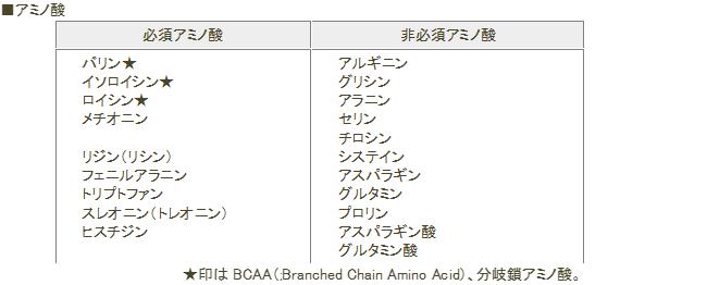 アミノ酸(必須アミノ酸と非必須アミノ酸の一覧表)