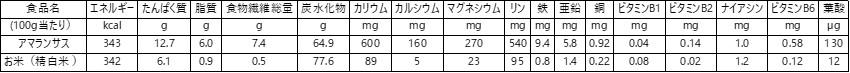 アマランサスと米の栄養価の比較