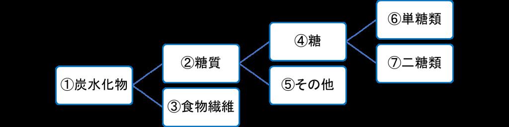 糖質のツリー図